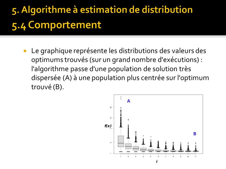 Le graphique représente les distributions des valeurs des optimums trouvés (sur un grand nombre d'exécutions) : l'algorithme passe d'une population de