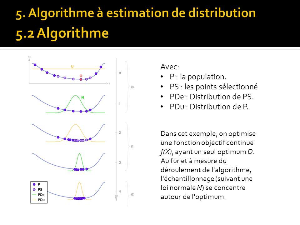 Avec: P : la population. PS : les points sélectionné PDe : Distribution de PS. PDu : Distribution de P. Dans cet exemple, on optimise une fonction obj