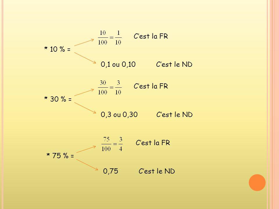 1.Comment passer dun pourcentage (%) à un nombre décimal (ND) et à une fraction réduite(FR) ? a) Pourcentages faciles (à mémoriser) * 50 % = Cest la F
