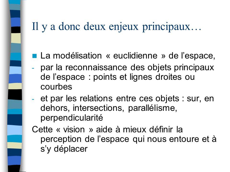 Il y a donc deux enjeux principaux… La modélisation « euclidienne » de lespace, - par la reconnaissance des objets principaux de lespace : points et l