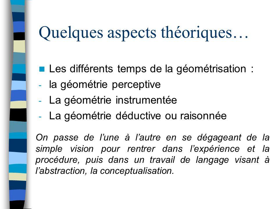 Quelques aspects théoriques… Les différents temps de la géométrisation : - la géométrie perceptive - La géométrie instrumentée - La géométrie déductiv