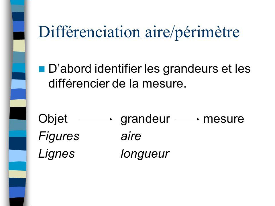 Différenciation aire/périmètre Dabord identifier les grandeurs et les différencier de la mesure. Objet grandeurmesure Figuresaire Ligneslongueur