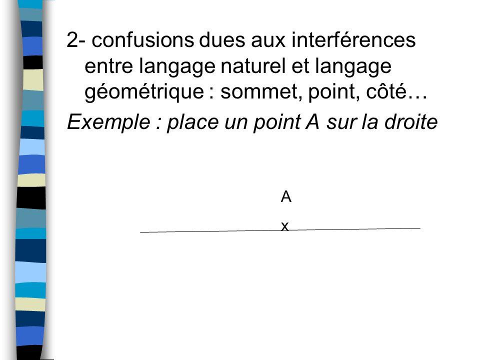 2- confusions dues aux interférences entre langage naturel et langage géométrique : sommet, point, côté… Exemple : place un point A sur la droite AxAx