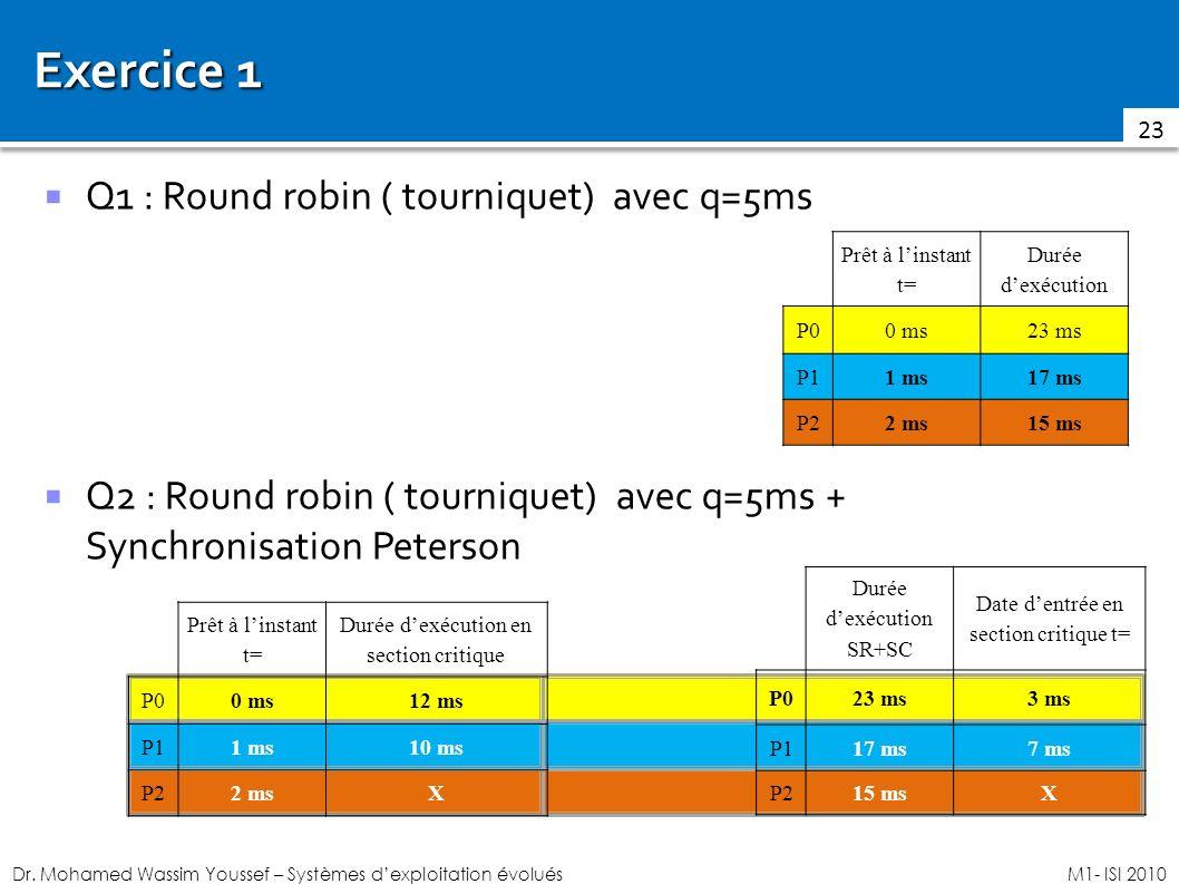 Dr. Mohamed Wassim Youssef – Systèmes dexploitation évoluésM1- ISI 2010 Exercice 1 23 Q1 : Round robin ( tourniquet) avec q=5ms Q2 : Round robin ( tou