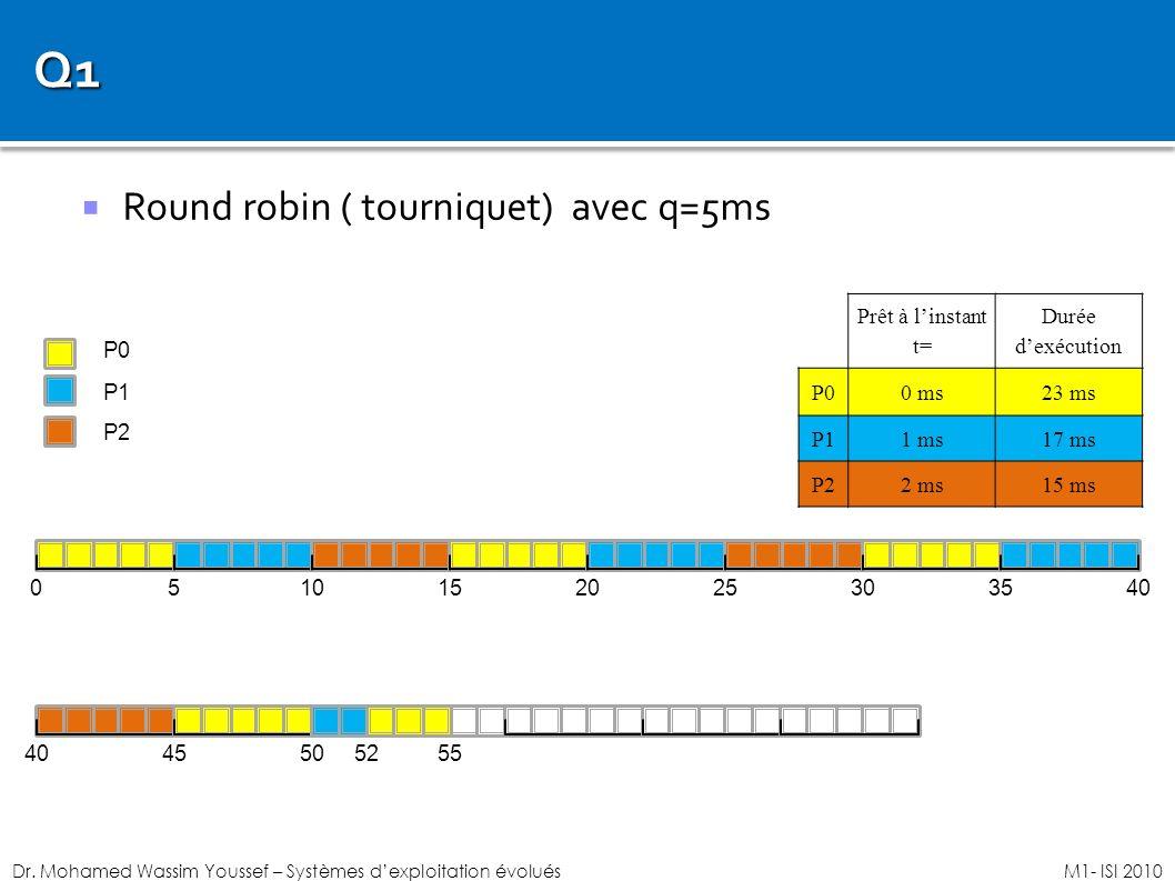 Dr. Mohamed Wassim Youssef – Systèmes dexploitation évoluésM1- ISI 2010 Prêt à linstant t= Durée dexécution P00 ms23 ms P11 ms17 ms P22 ms15 ms 05 P0