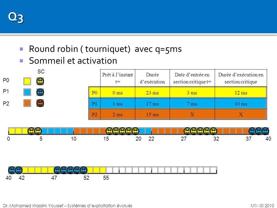 Dr. Mohamed Wassim Youssef – Systèmes dexploitation évoluésM1- ISI 2010 Round robin ( tourniquet) avec q=5ms Sommeil et activation 05 P0 P1 P2 1015202
