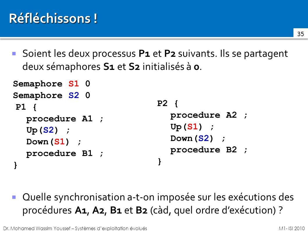Dr. Mohamed Wassim Youssef – Systèmes dexploitation évoluésM1- ISI 2010 Réfléchissons ! Soient les deux processus P1 et P2 suivants. Ils se partagent