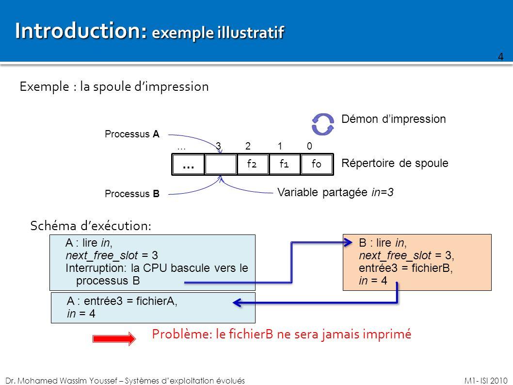 Dr. Mohamed Wassim Youssef – Systèmes dexploitation évoluésM1- ISI 2010 Introduction: exemple illustratif Exemple : la spoule dimpression 4 Processus