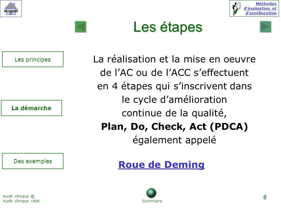 Méthodes dévaluation et damélioration © Accueil Audit clinique Audit clinique ciblé 39 Comment utiliser ce CD Rom .