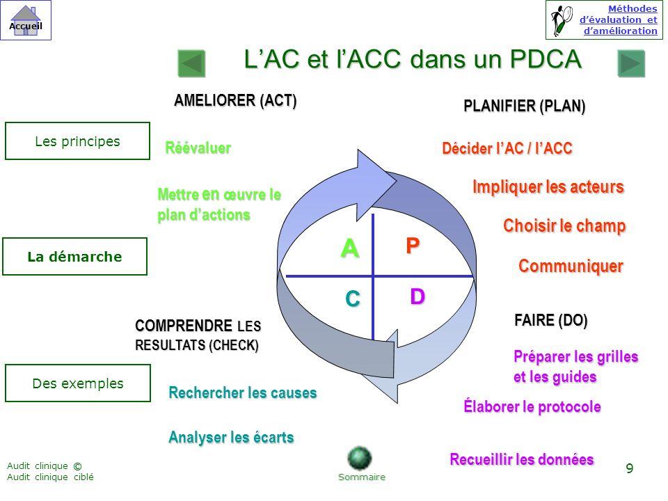 Méthodes dévaluation et damélioration © Accueil Audit clinique Audit clinique ciblé 10 Laudit clinique (AC) Sommaire