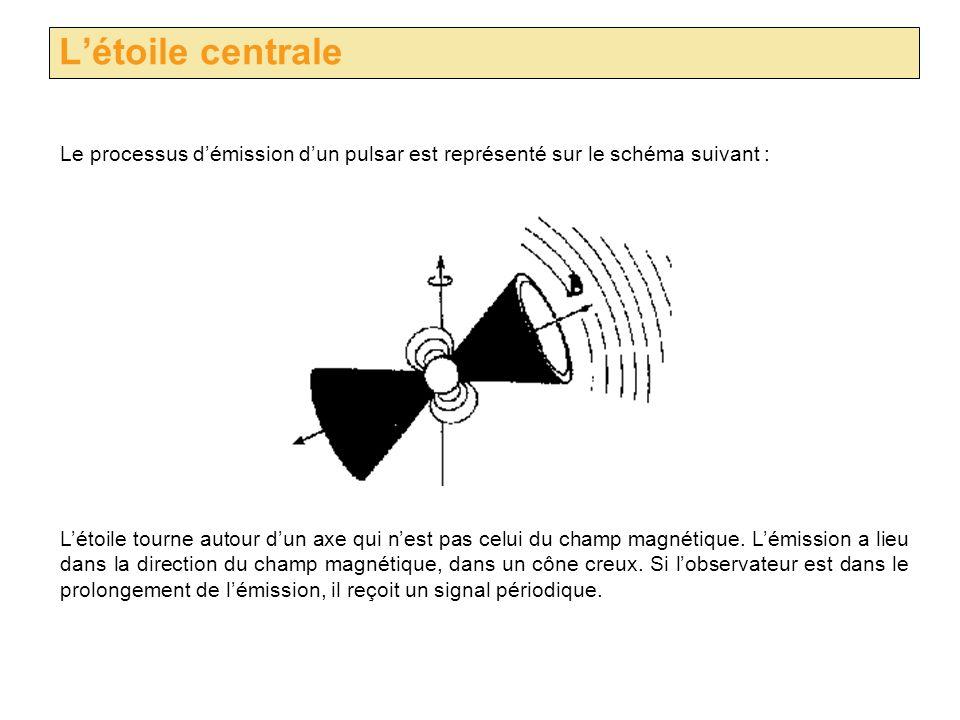 Létoile centrale Le processus démission dun pulsar est représenté sur le schéma suivant : Létoile tourne autour dun axe qui nest pas celui du champ ma