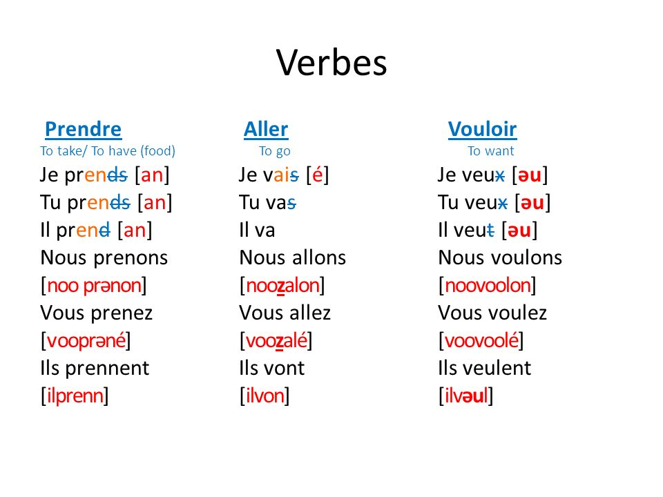 Verbes Prendre Aller Vouloir To take/ To have (food) To go To want Je prends [an]Je vais[é]Je veux [əu] Tu prends [an]Tu vasTu veux [əu] Il prend [an]