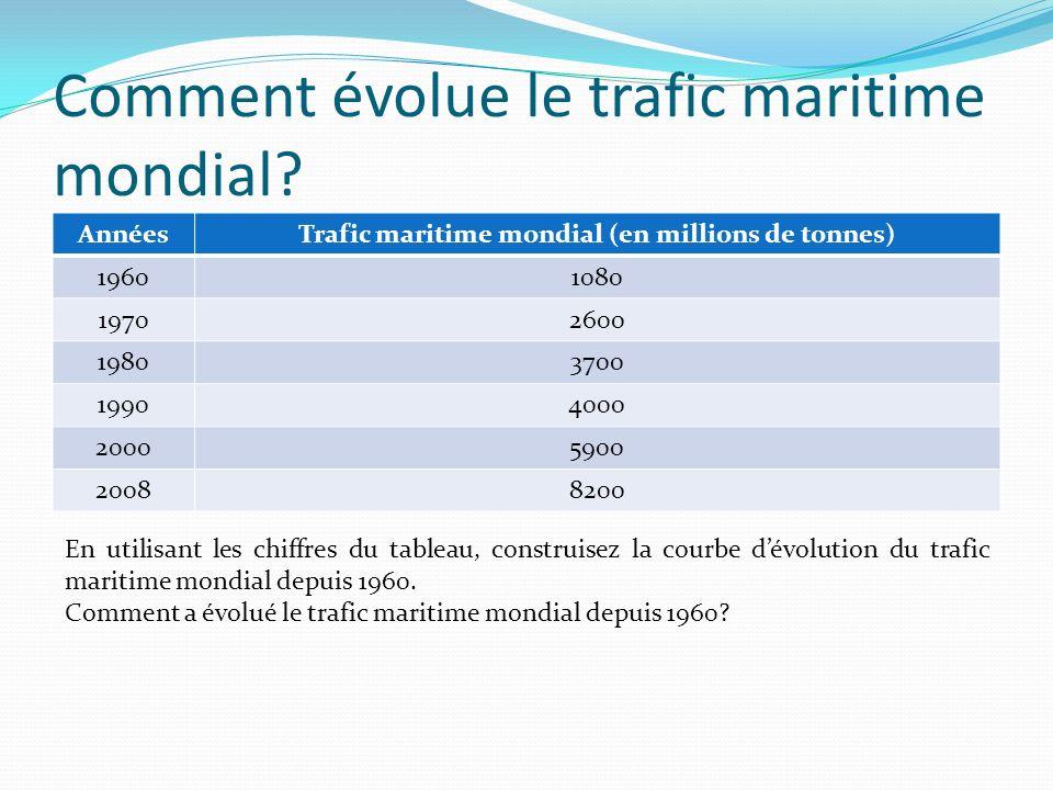 Pourquoi le conteneur a-t-il favorisé le développement du transport maritime.