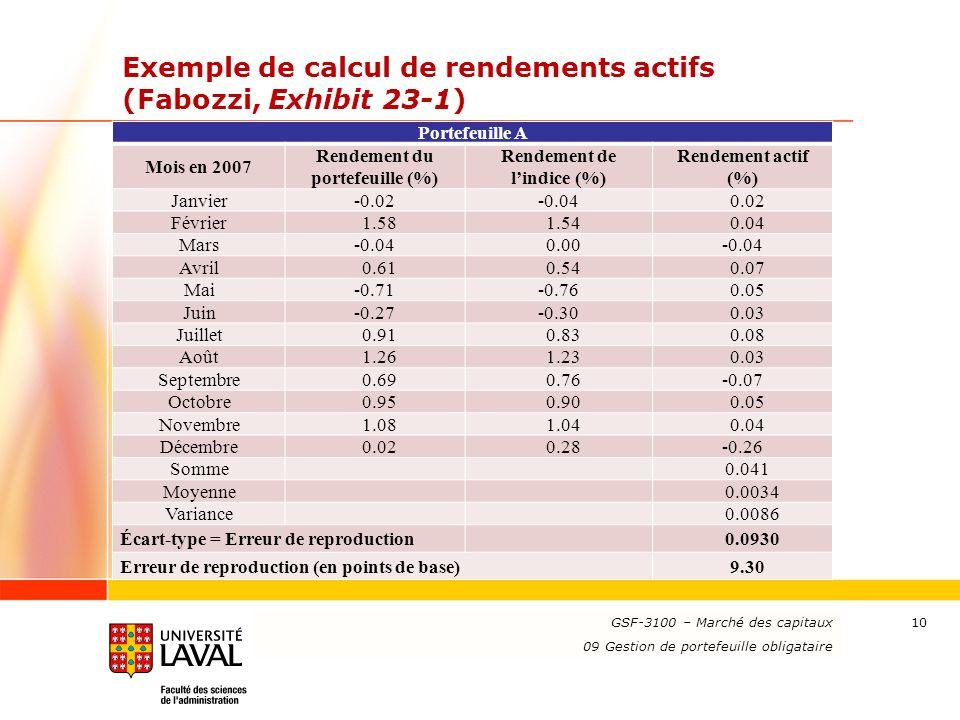 www.ulaval.ca Exemple de calcul de rendements actifs (Fabozzi, Exhibit 23-1) Portefeuille A Mois en 2007 Rendement du portefeuille (%) Rendement de lindice (%) Rendement actif (%) Janvier-0.02-0.040.02 Février1.581.540.04 Mars-0.040.00-0.04 Avril0.610.540.07 Mai-0.71-0.760.05 Juin-0.27-0.300.03 Juillet0.910.830.08 Août1.261.230.03 Septembre0.690.76-0.07 Octobre0.950.900.05 Novembre1.081.040.04 Décembre0.020.28-0.26 Somme0.041 Moyenne0.0034 Variance0.0086 Écart-type = Erreur de reproduction0.0930 Erreur de reproduction (en points de base)9.30 GSF-3100 – Marché des capitaux 09 Gestion de portefeuille obligataire 10