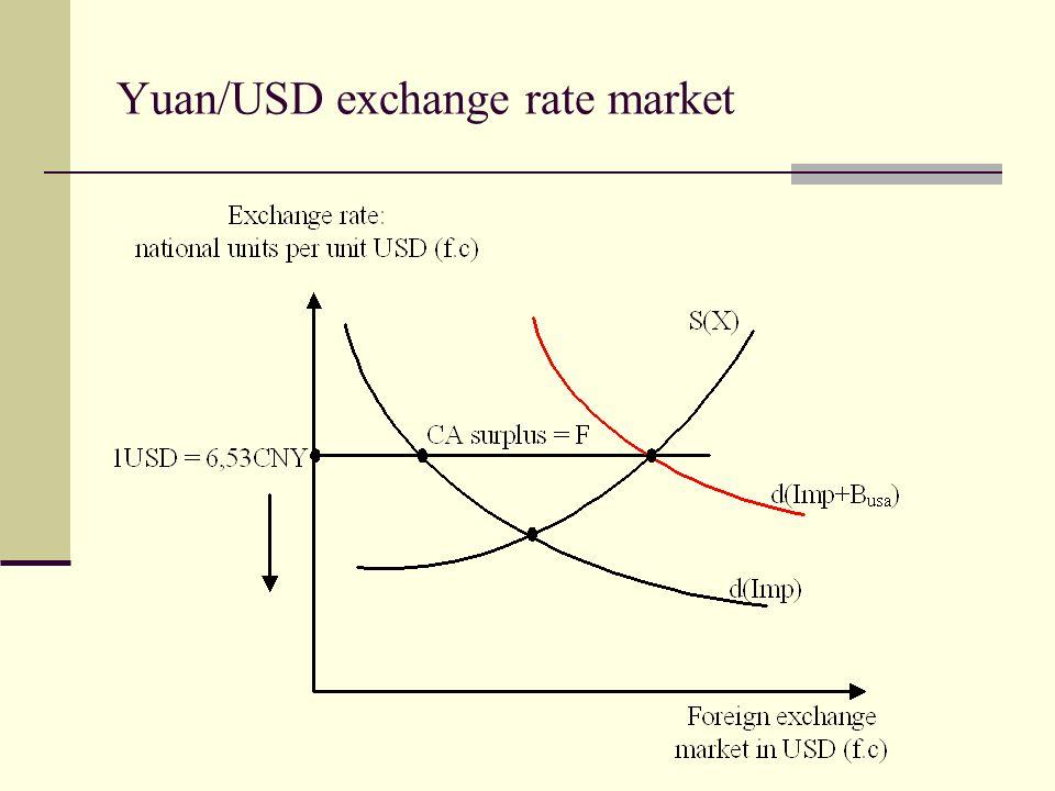 Yuan/USD exchange rate market