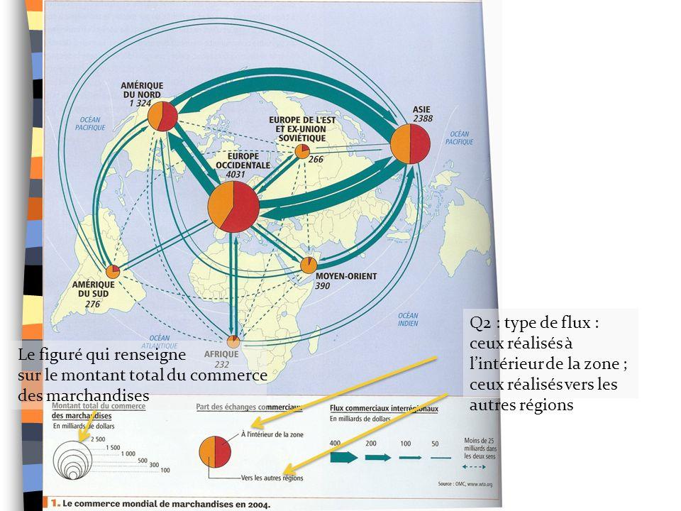 Q2 : type de flux : ceux réalisés à lintérieur de la zone ; ceux réalisés vers les autres régions Le figuré qui renseigne sur le montant total du commerce des marchandises