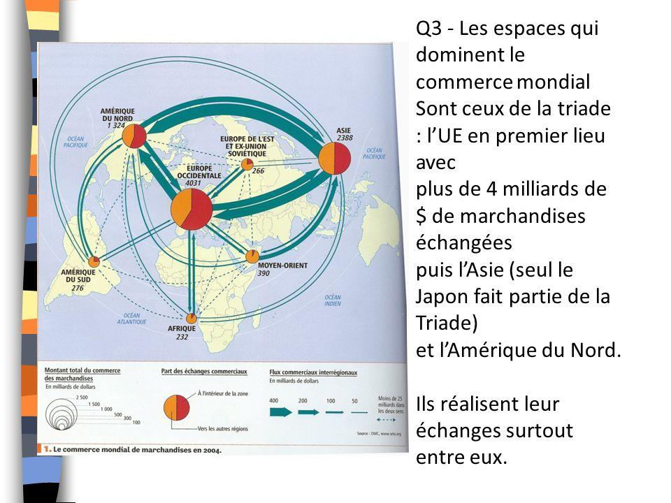 Q3 - Les espaces qui dominent le commerce mondial Sont ceux de la triade : lUE en premier lieu avec plus de 4 milliards de $ de marchandises échangées puis lAsie (seul le Japon fait partie de la Triade) et lAmérique du Nord.