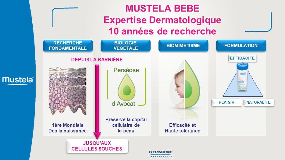 MUSTELA BEBE Expertise Dermatologique 10 années de recherche 1ère Mondiale Dès la naissance RECHERCHE FONDAMENTALE RECHERCHE FONDAMENTALE Préserve la