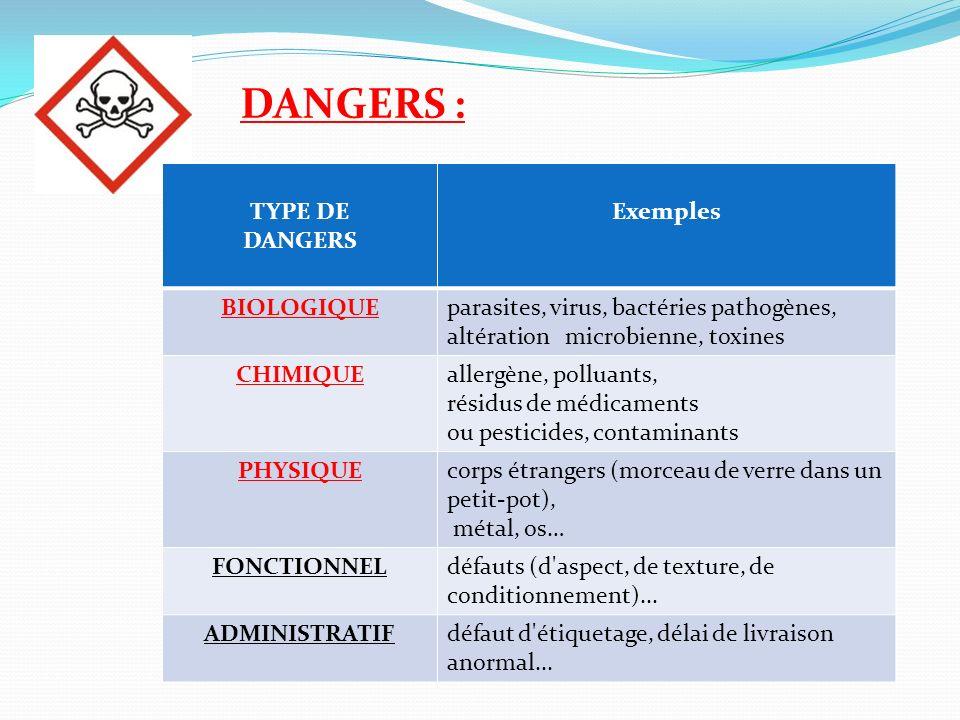 DANGERS : TYPE DE DANGERS Exemples BIOLOGIQUEparasites, virus, bactéries pathogènes, altération microbienne, toxines CHIMIQUEallergène, polluants, rés
