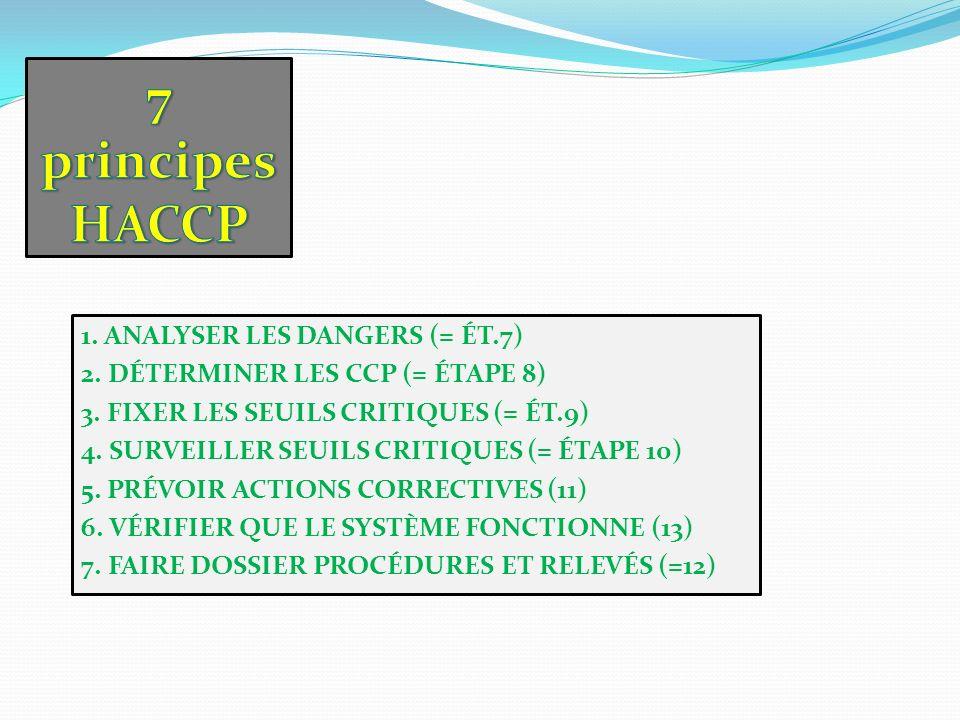 1. ANALYSER LES DANGERS (= ÉT.7) 2. DÉTERMINER LES CCP (= ÉTAPE 8) 3. FIXER LES SEUILS CRITIQUES (= ÉT.9) 4. SURVEILLER SEUILS CRITIQUES (= ÉTAPE 10)
