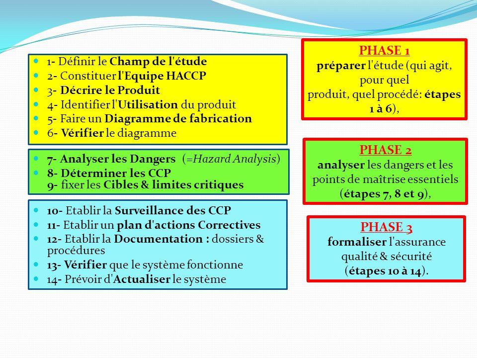 1- Définir le Champ de l'étude 2- Constituer l'Equipe HACCP 3- Décrire le Produit 4- Identifier l'Utilisation du produit 5- Faire un Diagramme de fabr