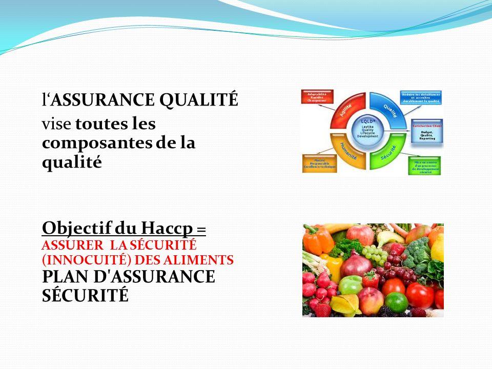 lASSURANCE QUALITÉ vise toutes les composantes de la qualité Objectif du Haccp = ASSURER LA SÉCURITÉ (INNOCUITÉ) DES ALIMENTS PLAN D'ASSURANCE SÉCURIT