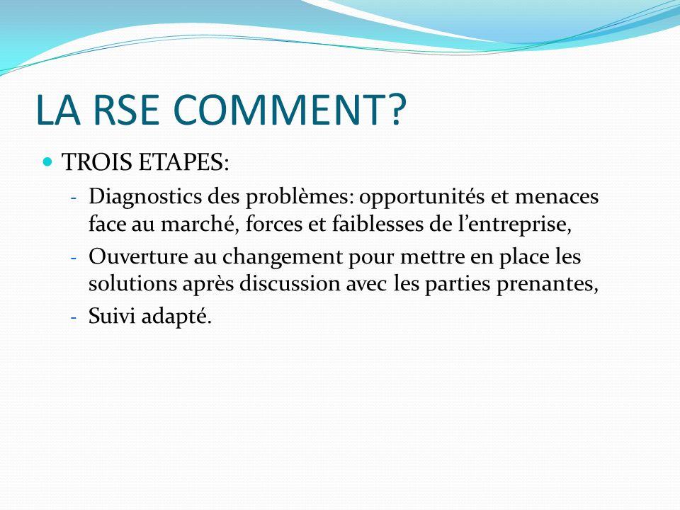 LA RSE COMMENT? TROIS ETAPES: - Diagnostics des problèmes: opportunités et menaces face au marché, forces et faiblesses de lentreprise, - Ouverture au