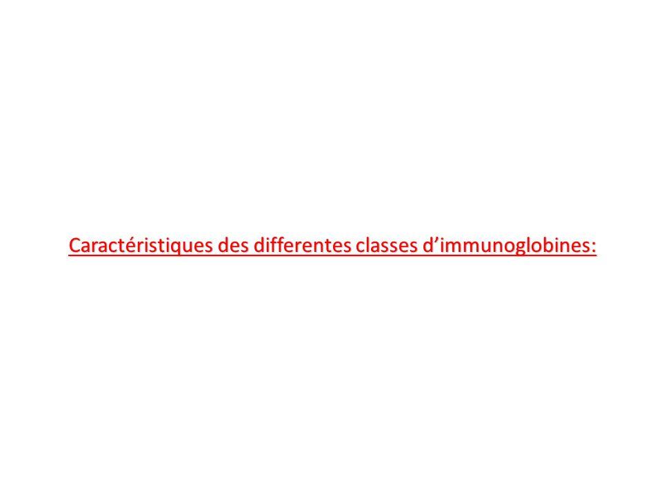 Caractéristiques des differentes classes dimmunoglobines: Caractéristiques des differentes classes dimmunoglobines: