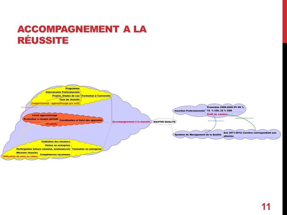 ACCOMPAGNEMENT A LA RÉUSSITE 11