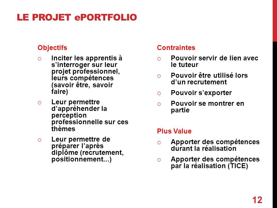 LE PROJET ePORTFOLIO Objectifs o Inciter les apprentis à sinterroger sur leur projet professionnel, leurs compétences (savoir être, savoir faire) o Le