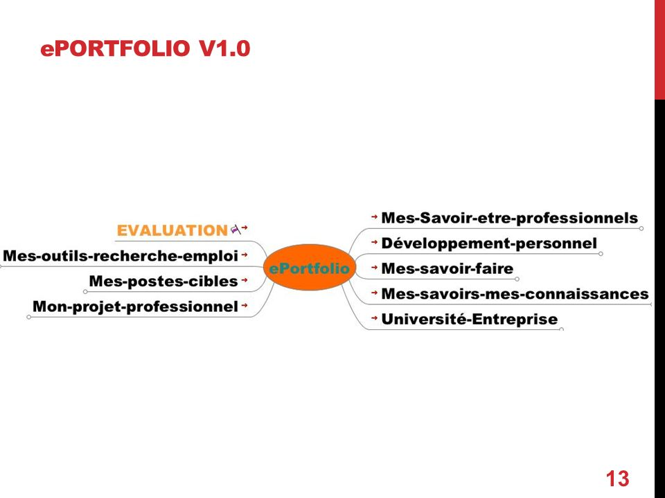 ePORTFOLIO V1.0 13