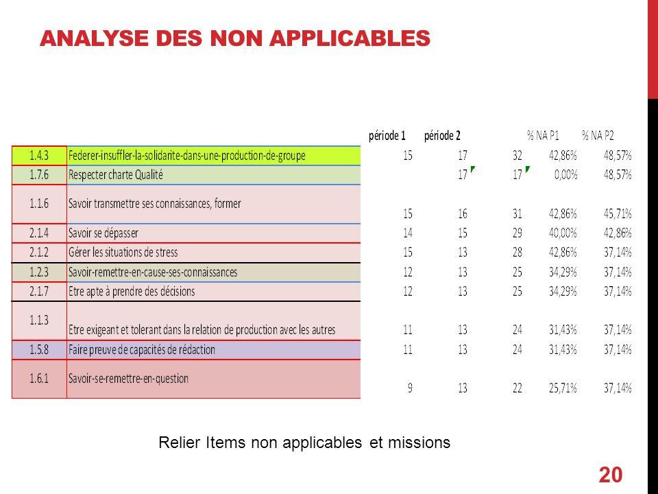 ANALYSE DES NON APPLICABLES 20 Relier Items non applicables et missions