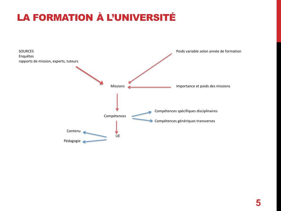 5 LA FORMATION À LUNIVERSITÉ