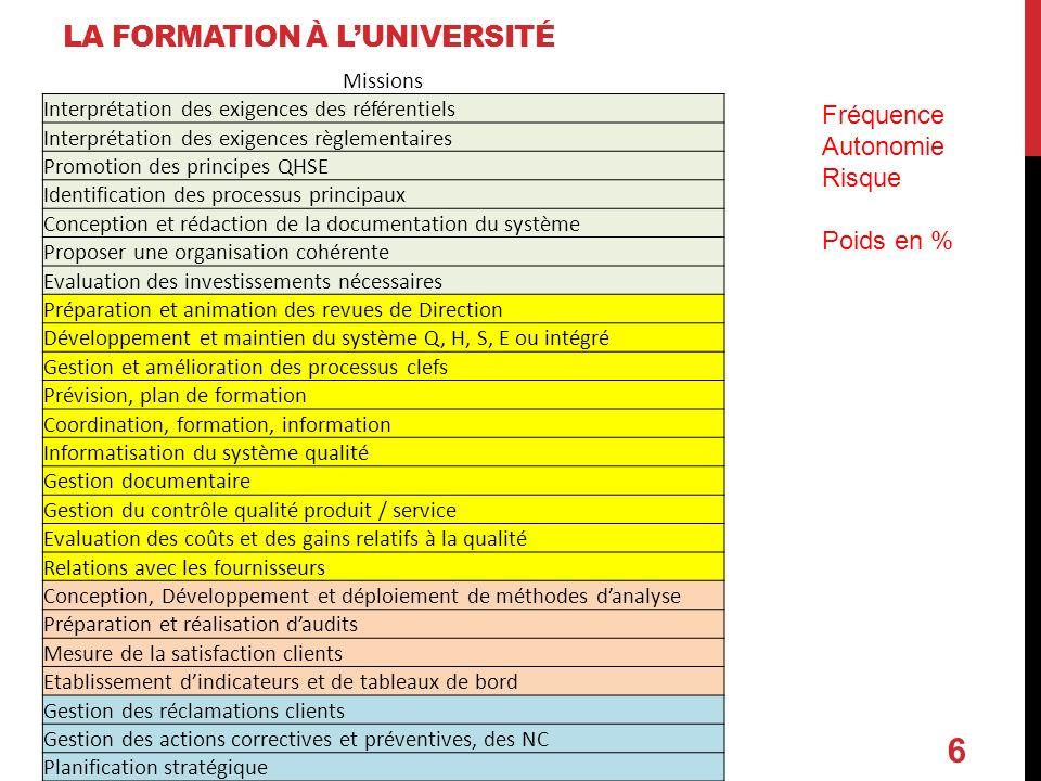 6 Missions Interprétation des exigences des référentiels Interprétation des exigences règlementaires Promotion des principes QHSE Identification des p