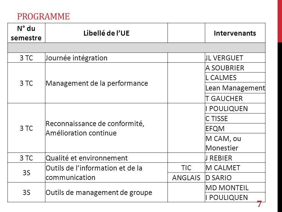 PROGRAMME 7 N° du semestre Libellé de lUE Intervenants 3 TCJournée intégration JL VERGUET 3 TCManagement de la performance A SOUBRIER L CALMES Lean Ma