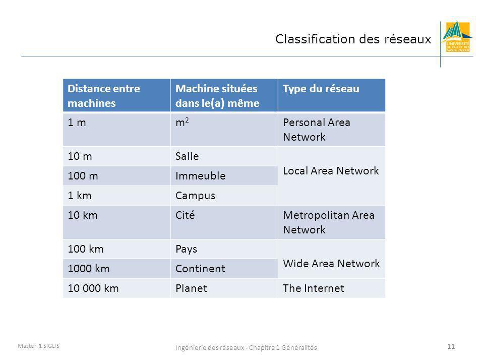 Ingénierie des réseaux - Chapitre 1 Généralités 11 Master 1 SIGLIS Classification des réseaux Distance entre machines Machine situées dans le(a) même