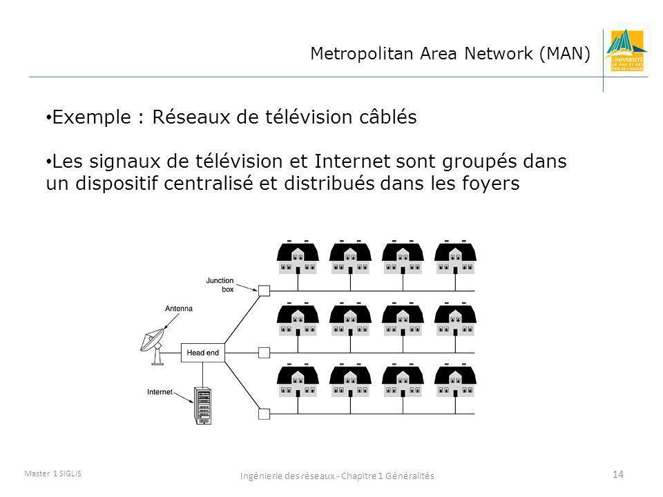 Ingénierie des réseaux - Chapitre 1 Généralités 14 Master 1 SIGLIS Metropolitan Area Network (MAN) Exemple : Réseaux de télévision câblés Les signaux