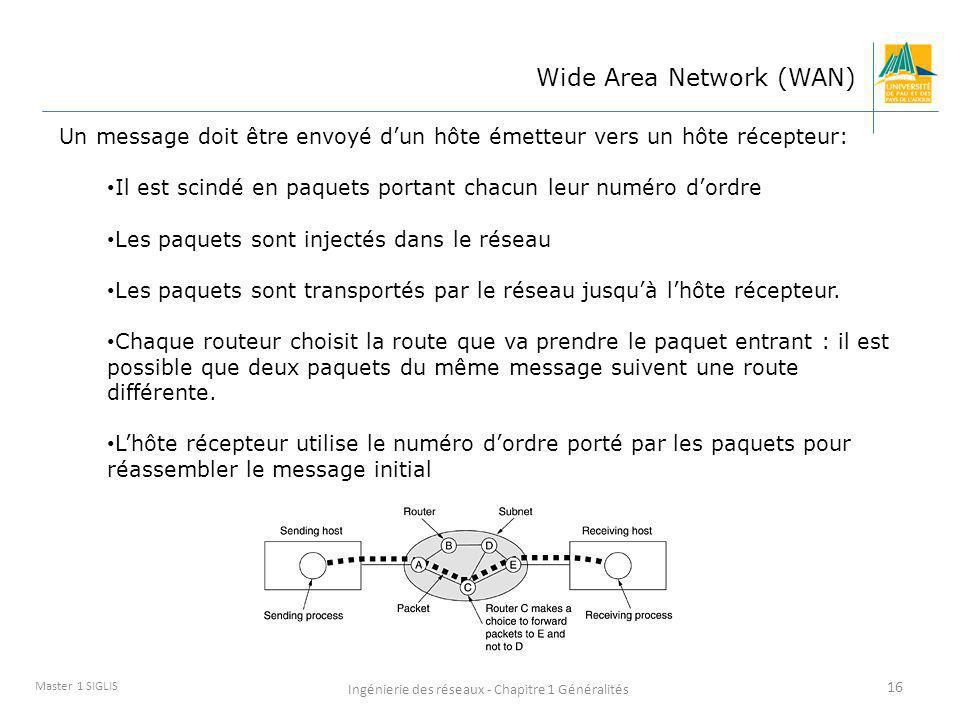 Ingénierie des réseaux - Chapitre 1 Généralités 16 Master 1 SIGLIS Wide Area Network (WAN) Un message doit être envoyé dun hôte émetteur vers un hôte
