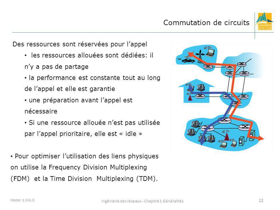 Ingénierie des réseaux - Chapitre 1 Généralités 22 Master 1 SIGLIS Commutation de circuits Des ressources sont réservées pour lappel les ressources al