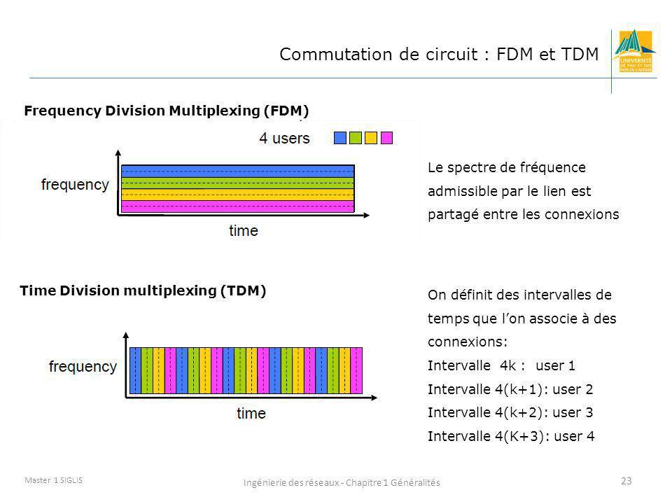 Ingénierie des réseaux - Chapitre 1 Généralités 23 Master 1 SIGLIS Commutation de circuit : FDM et TDM Le spectre de fréquence admissible par le lien