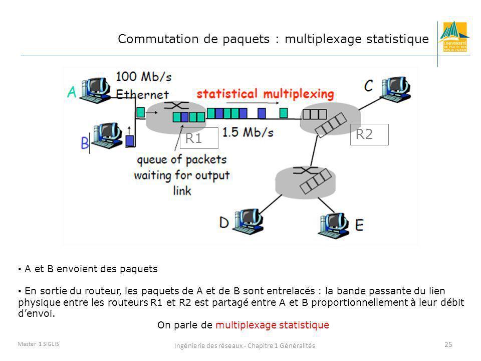 Ingénierie des réseaux - Chapitre 1 Généralités 25 Master 1 SIGLIS Commutation de paquets : multiplexage statistique A et B envoient des paquets En so