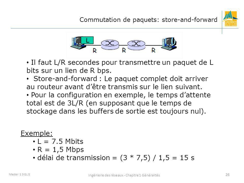 Ingénierie des réseaux - Chapitre 1 Généralités 26 Master 1 SIGLIS Commutation de paquets: store-and-forward Il faut L/R secondes pour transmettre un