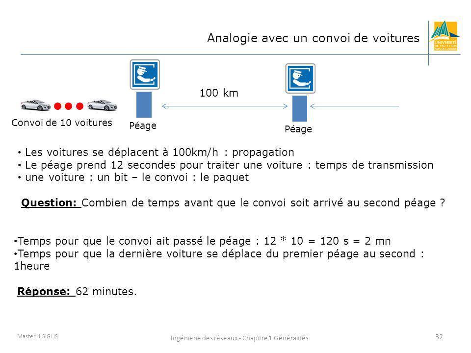 Ingénierie des réseaux - Chapitre 1 Généralités 32 Master 1 SIGLIS Analogie avec un convoi de voitures Les voitures se déplacent à 100km/h : propagati