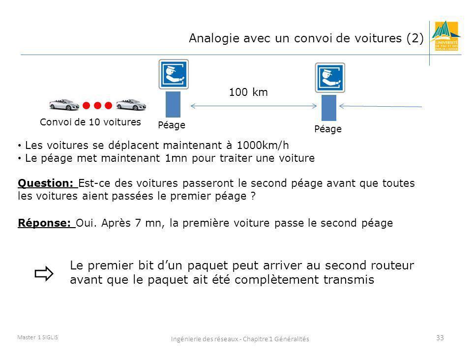 Ingénierie des réseaux - Chapitre 1 Généralités 33 Master 1 SIGLIS Les voitures se déplacent maintenant à 1000km/h Le péage met maintenant 1mn pour tr