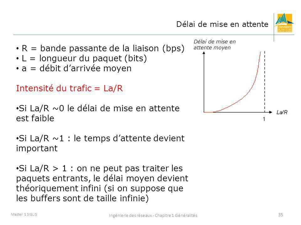 Ingénierie des réseaux - Chapitre 1 Généralités 35 Master 1 SIGLIS Délai de mise en attente R = bande passante de la liaison (bps) L = longueur du paq