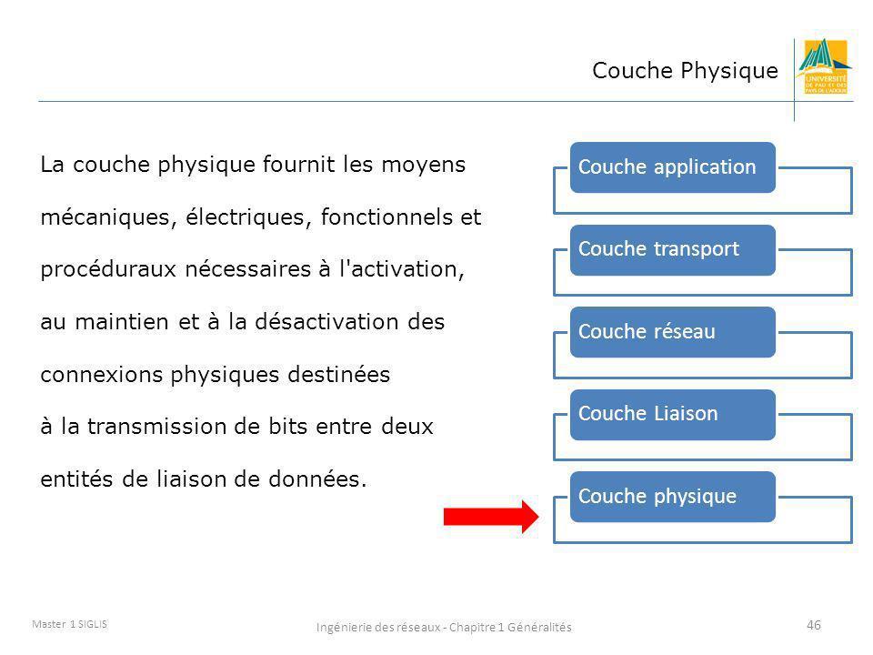 Ingénierie des réseaux - Chapitre 1 Généralités 46 Master 1 SIGLIS Couche Physique Couche applicationCouche transportCouche réseauCouche LiaisonCouche