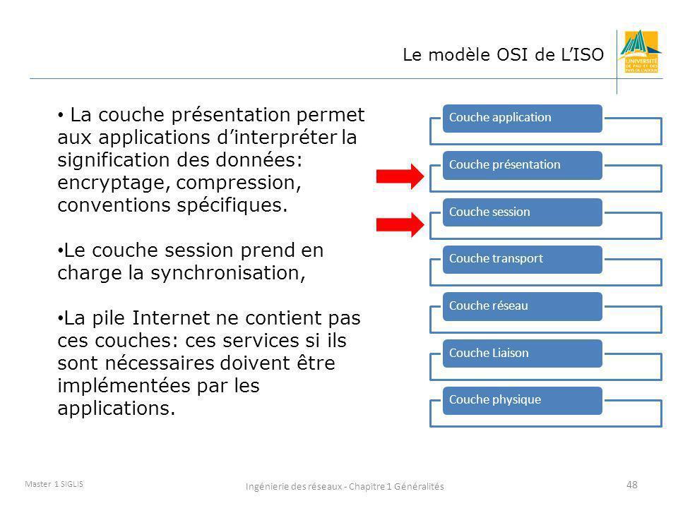 Ingénierie des réseaux - Chapitre 1 Généralités 48 Master 1 SIGLIS Le modèle OSI de LISO Couche applicationCouche présentationCouche sessionCouche tra
