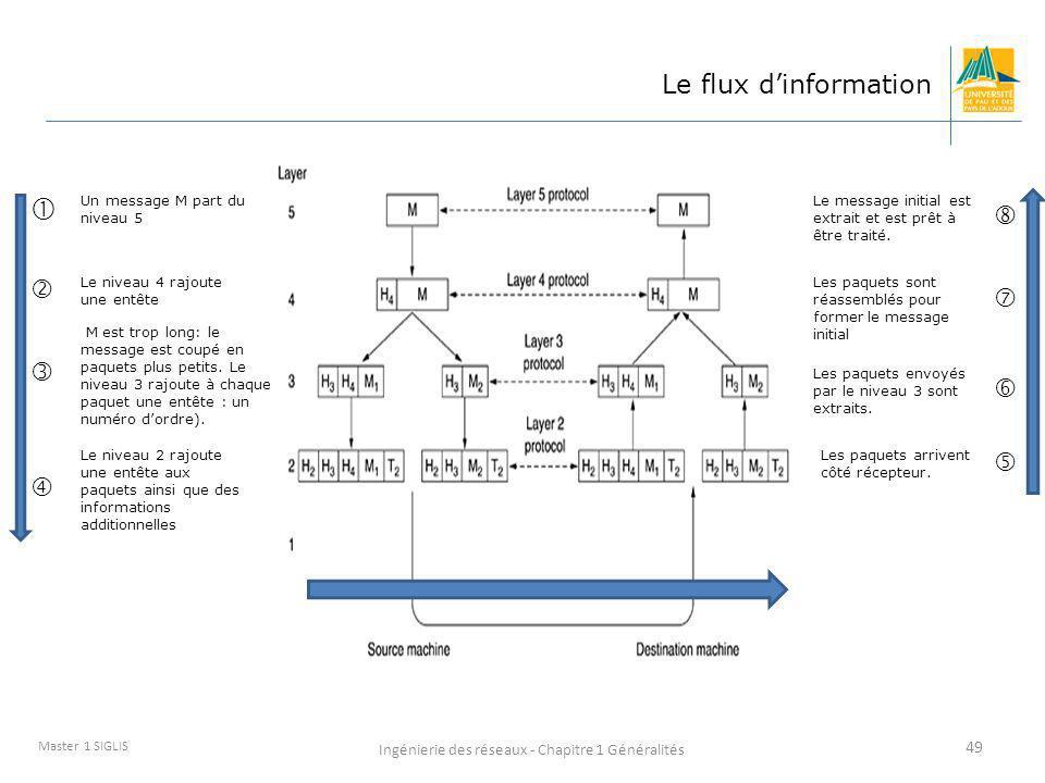 Ingénierie des réseaux - Chapitre 1 Généralités 49 Master 1 SIGLIS Le flux dinformation Le niveau 2 rajoute une entête aux paquets ainsi que des infor