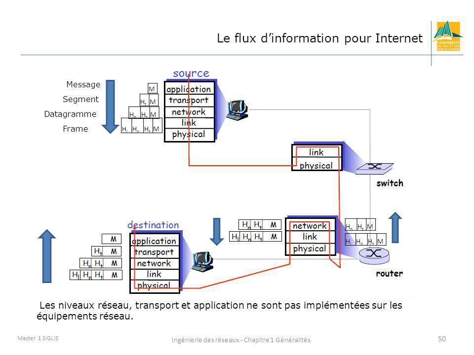 Ingénierie des réseaux - Chapitre 1 Généralités 50 Master 1 SIGLIS Le flux dinformation pour Internet Message M HtHt M HnHn HtHt M HlHl HnHn HtHt M Se