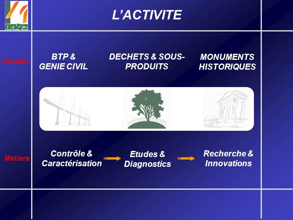 LACTIVITE Contrôle & Caractérisation Etudes & Diagnostics Recherche & Innovations BTP & GENIE CIVIL DECHETS & SOUS- PRODUITS MONUMENTS HISTORIQUES Sec